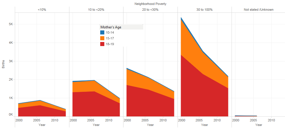 10-19 Neighborhood Poverty