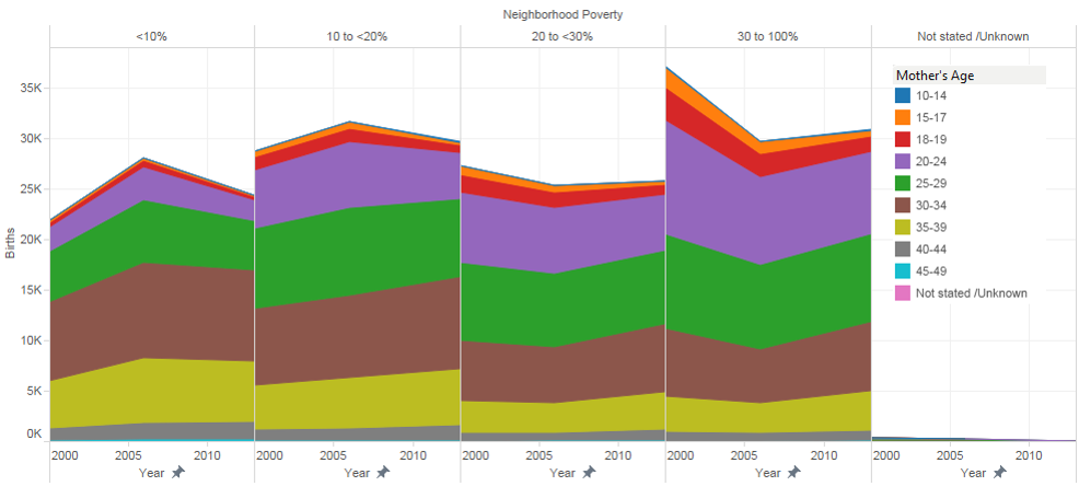 10-49 Neighborhood Poverty